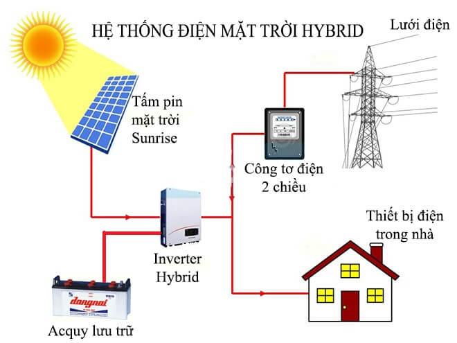 Hệ thống điện mặt trời Hybrid